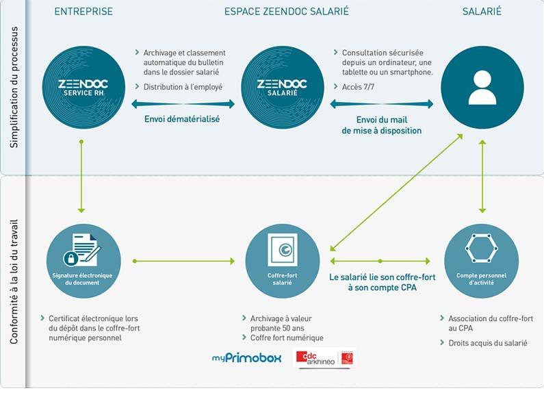 Le bulletin de salaire électronique par Zeendoc